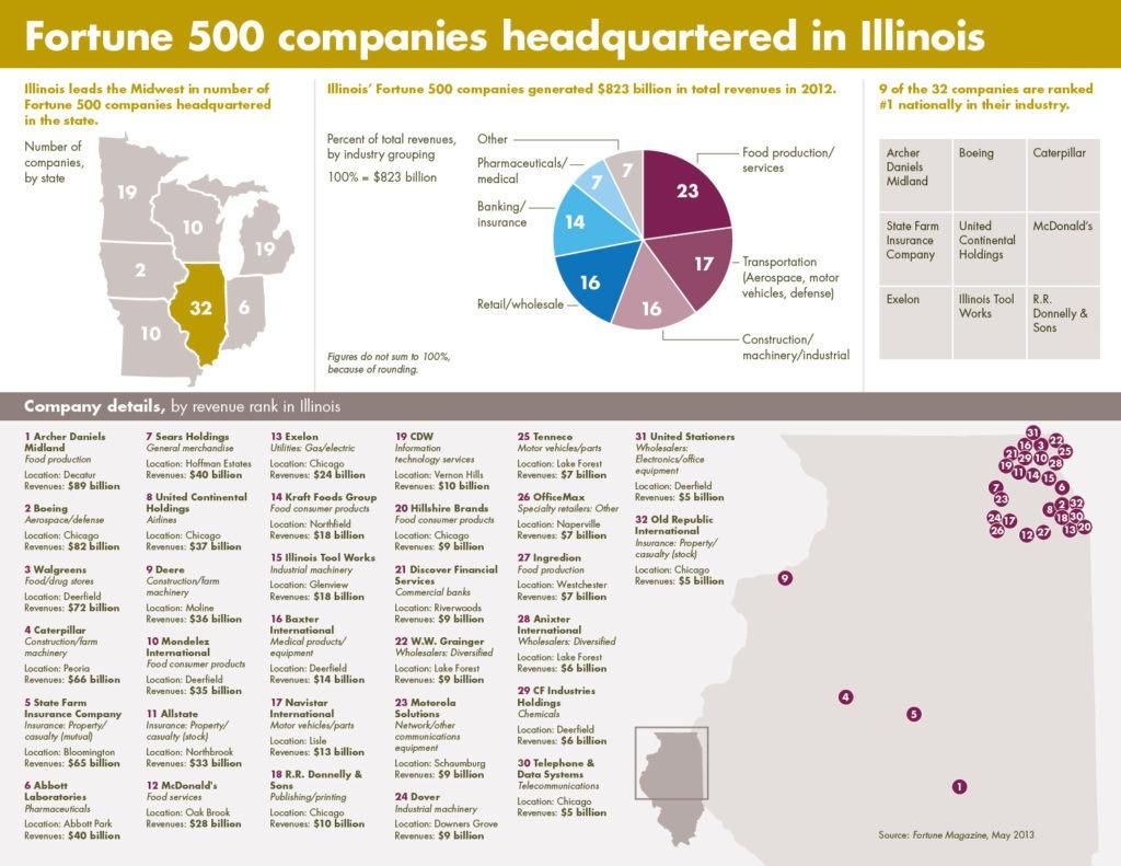 Farmers insurance infographics