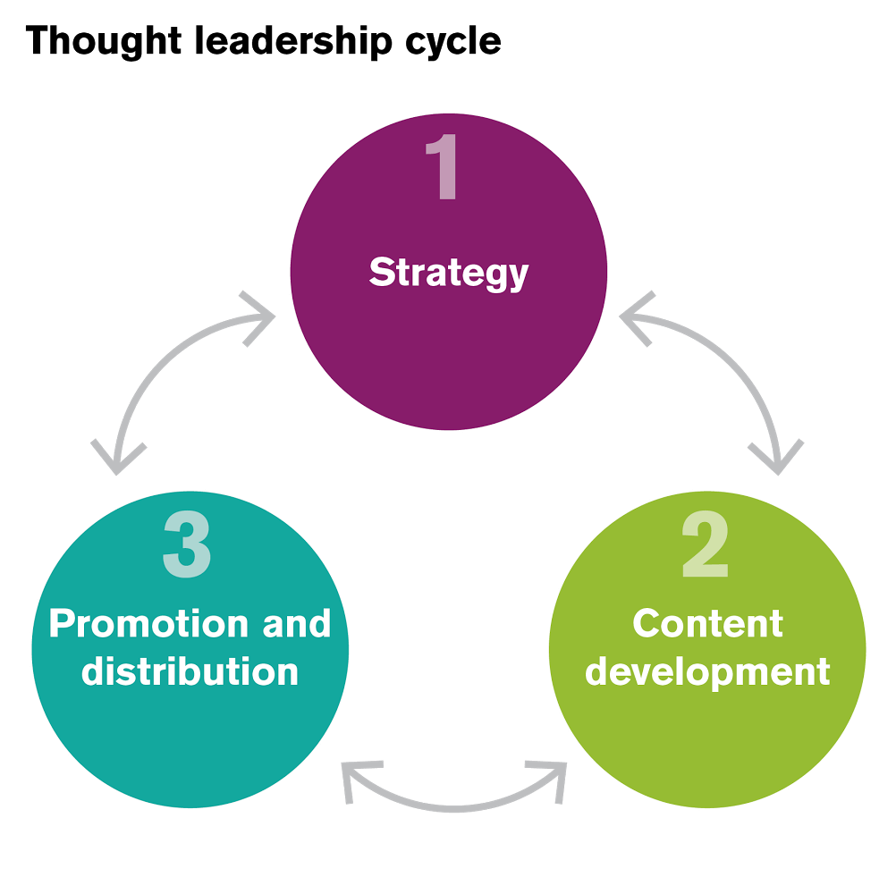 Thought Leader: Understanding The Thought Leadership Cycle