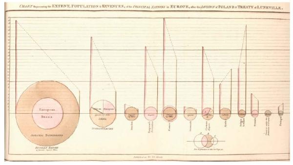 Chart1_first-pie-chart-william-playfair