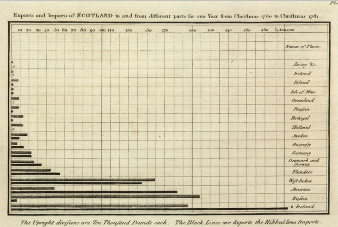 Chart1-PlayfairBar