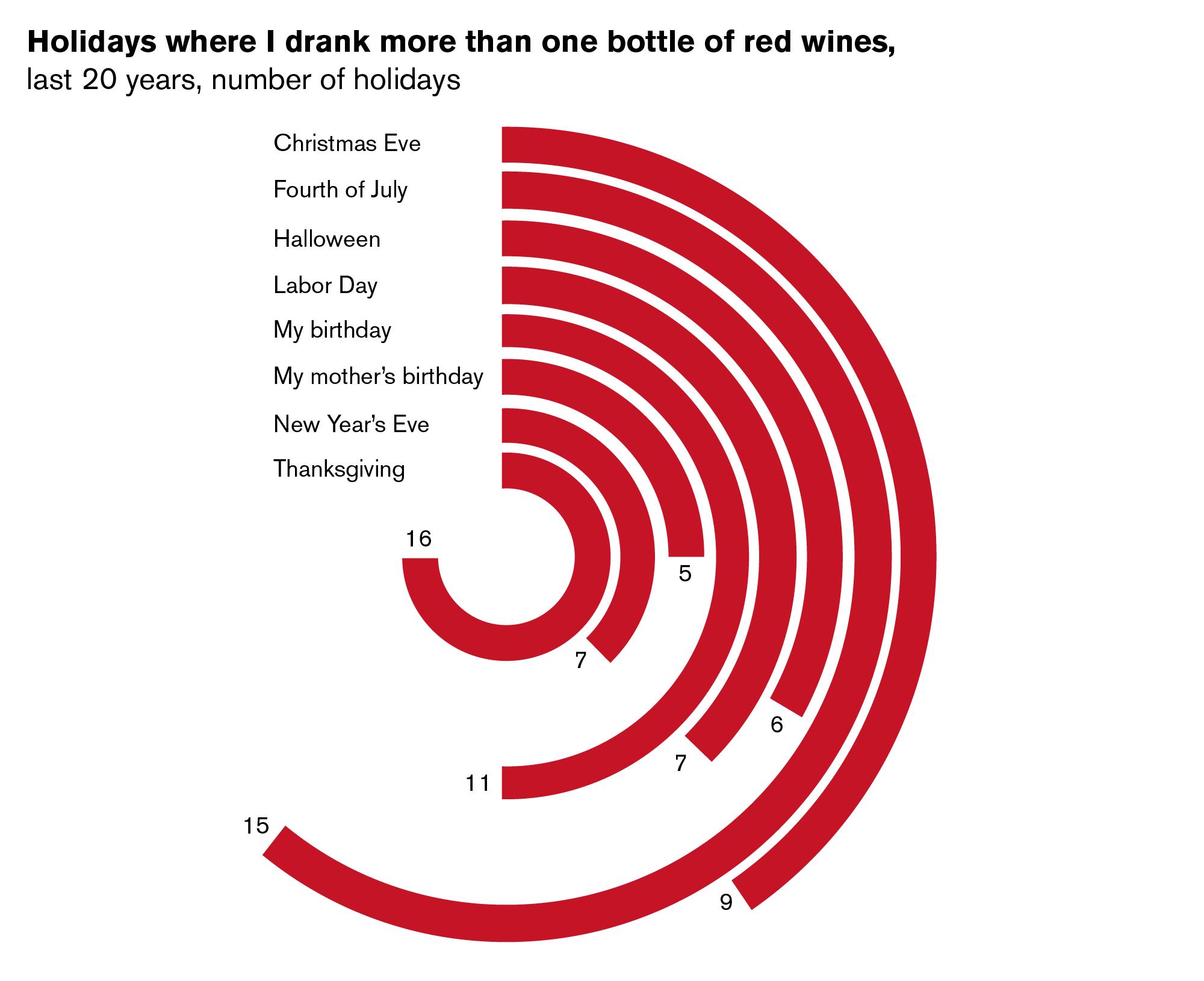 Chart9-RadialChart