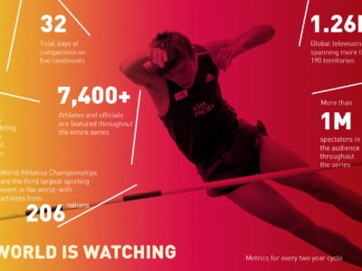 IAAF: Partnership marketing collateral