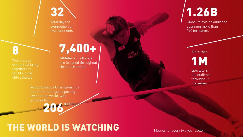 IAAF: Partnership marketing collateral