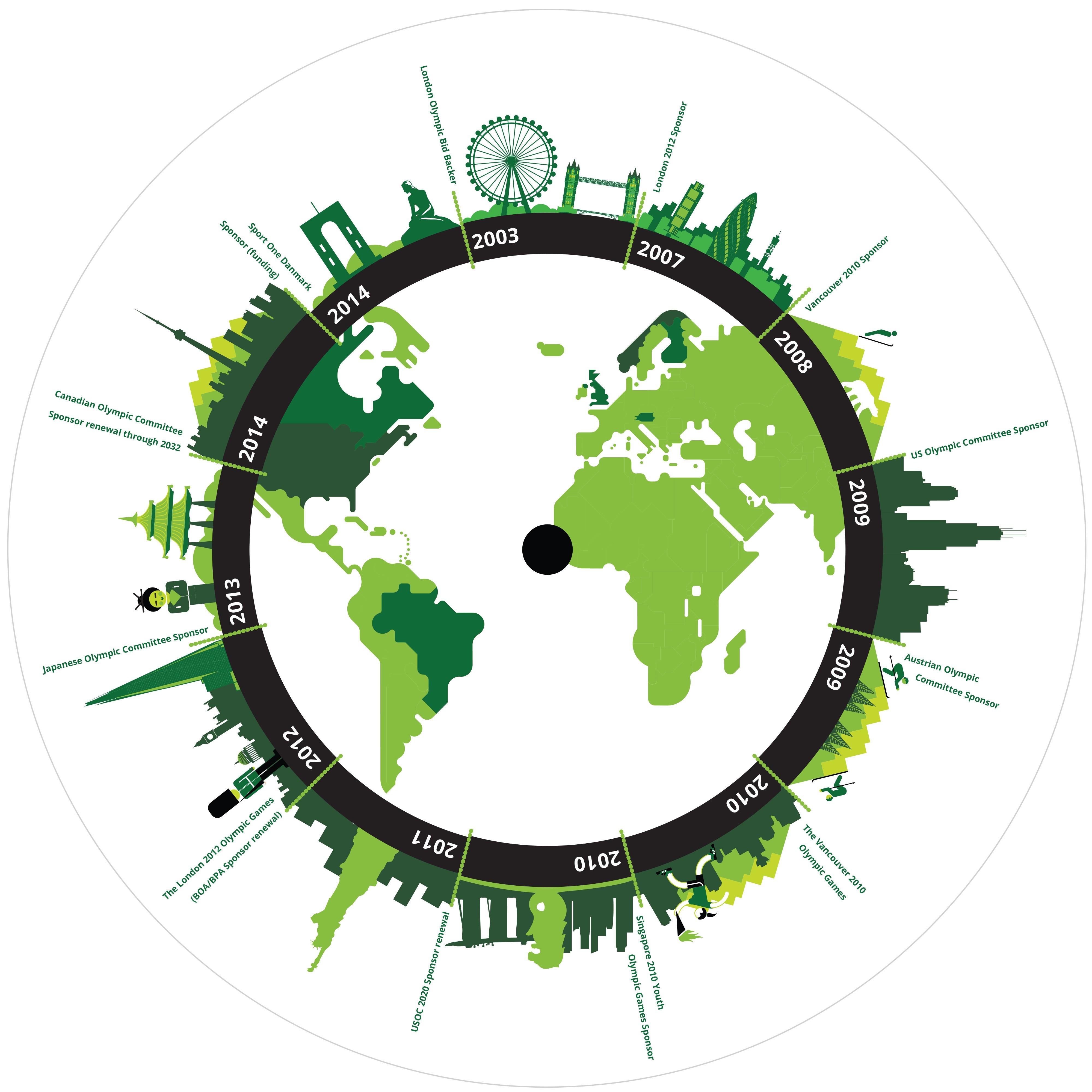 Deloitte: Road to Rio campaign